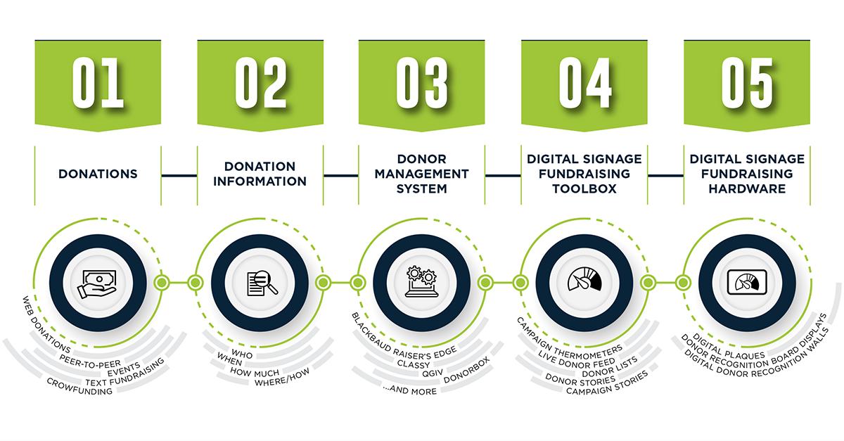 donor management system integration